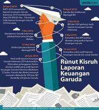 Kisruh Laporan Keuangan Garuda Indonesia