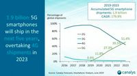 Smartphone 5G Diprediksi Kuasai Pasar, Kapan?