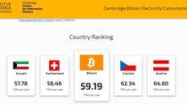 Konsumsi Listrik Penambang Bitcoin Lebih Besar dari Swiss