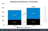 Orang Makin Gemar Belanja Aplikasi di Smartphone