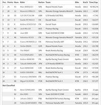 Hasil MotoGP Jerman: Marquez Juara, Vinales Kedua