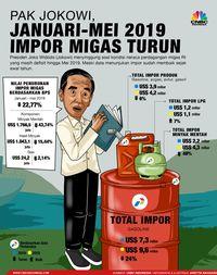 RI Defisit Migas Sejak 2004, Bisakah Sembuh Tiba-Tiba?