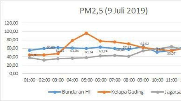 Data Dinas LH DKI soal tingkat polusi di Jakarta pada Selasa (9/7).