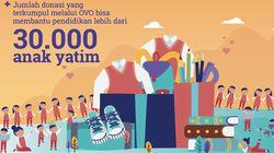 Donasi Digital di OVO Meningkat 5X Lipat Saat Ramadhan 2019