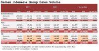 Terima Kasih SBI, Penjulan Semen SMGR Berhasil Tumbuh 32%
