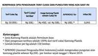 Kena Cukai, Yakin Penggunaan Kantong Plastik Bakal Turun?