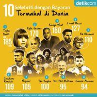 10 Selebriti Terkaya di Dunia