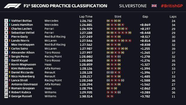 Hasil FP2 GP Inggris