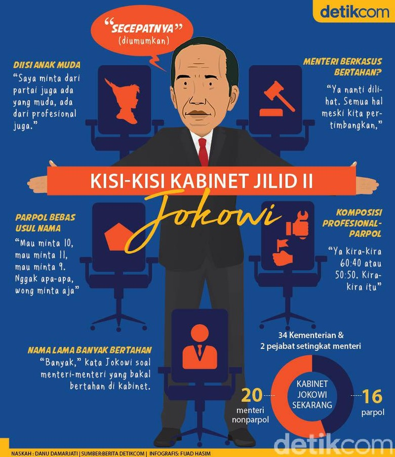 Kisi-kisi Kabinet Jilid II Jokowi