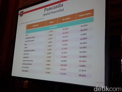 Hasil survei Kemengdari soal warga hafal Pancasila di 12 provinsi.