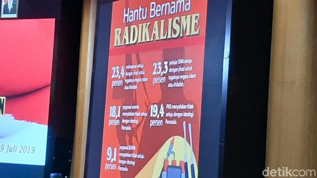 Menhan Sebut 23,4% Mahasiswa Terpapar Radikalisme