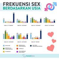 Aplikasi Ini Paparkan Riset Perilaku Seksual Masyarakat Indonesia