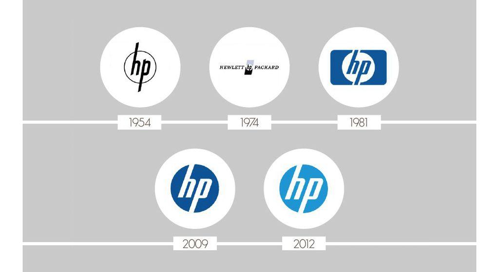 Perubahan logoHP dari tahun ke tahun(Foto: via Octa-Digital)