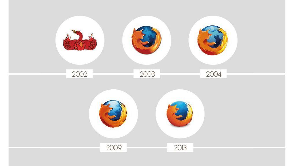 Ragam Perubahan Logo Ikonik Brand Top Dunia