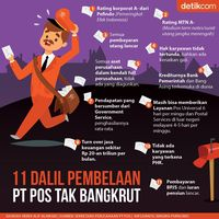 11 Dalil Pembelaan PT Pos Tak Bangkrut