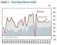 Alert! Ekonomi Dunia Loyo, Ini Sederet Fakta Mengejutkannya