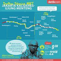 Rute dan Stasiun MRT Fase III: Kalideres-Ujung Menteng