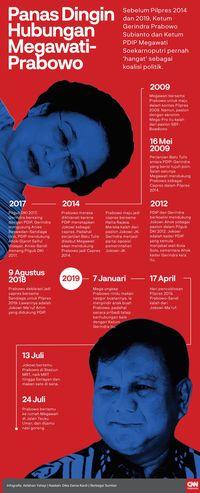 Momen Candaan Megawati ke Prabowo: Peluang Jangka Panjang