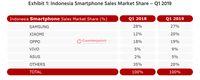 Pasar Ponsel RI: Xiaomi Salip Oppo, Samsung Kokoh di Puncak