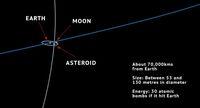 Nyaris Kena! Asteroid 'Nyelip' di Antara Bumi dan Bulan