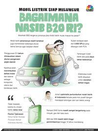 B20 Sukses, Jokowi Ingin Loncat ke B50 di Akhir 2020