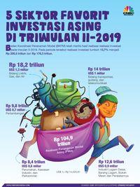 Wow! BKPM: Investasi Masuk Rp 513 T Setelah Ada Tax Holiday