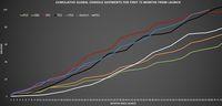 Grafik penjualan berbagai konsol dalam 72 bulan pertamanya.