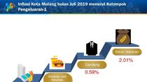 Naiknya Harga Cabai Rawit Sumbang Inflasi Kota Malang