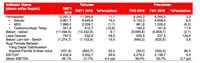 Pendapatan Naik, Tapi Indosat Masih Rugi Rp 331,9 M
