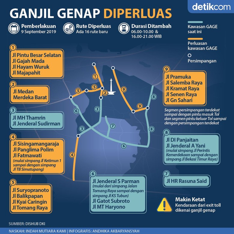 Image result for ganjil genap