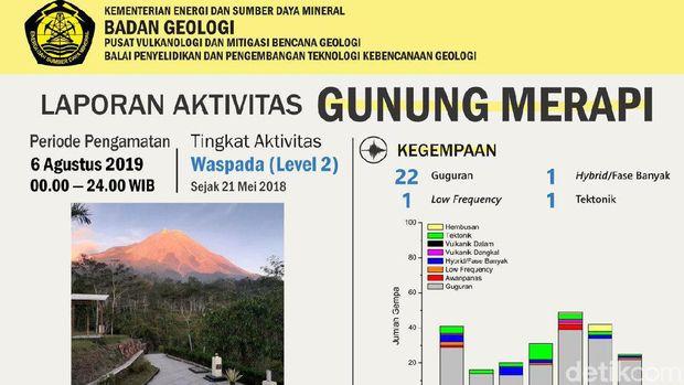 BPPTKG: Jarak Lucur Awan Panas 1,2 Km, Merapi masih Aman