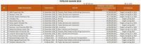 Daftar pipeline IPO 2019- nama PT Net Visi Media tidak ada