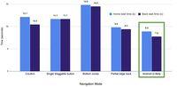 'Pengguna Android Lebih Suka Tombol Navigasi Dibanding Gesture'