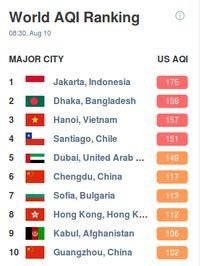 Sabtu Pagi, Jakarta Jadi Kota Terpolusi Sedunia Versi AirVisual