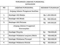 Jokowi Berikan Tunjangan untuk PNS Kataloger, Apaan Sih Itu?