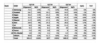 Oppo Salip Apple, Samsung & Huawei Masih Jawara Pasar Ponsel