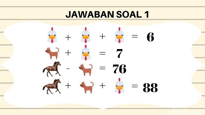 Ayam (2), kucing (5), kuda (81). (Foto: detikHealth)