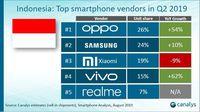Maaf OPPO & Xiaomi, Samsung Masih Rajai Pasar Ponsel RI