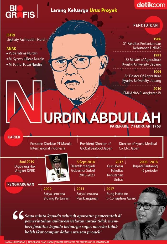 Gubernur Nurdin Abdullah Digoyang Hak Angket
