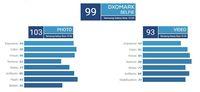 Salip P30 Pro, Kamera Galaxy Note 10+ 5G Terbaik di DxOMark
