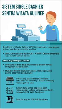 Wajah Baru Sentra Kuliner Surabaya Terapkan Sistem Single Cashier