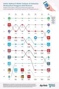 Daftar 10 Dompet Digital Terpopuler di RI, Gojek Masih Juara