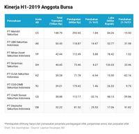 Ramai PHK Masal, Gimana Kondisi Sekuritas di Indonesia?