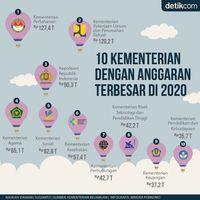 Bakal Jadi Menhan, Prabowo Bakal Kelola Anggaran Rp 127 T
