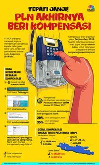 Cair September, Ini Cara Cek Kompensasi Listrik PLN