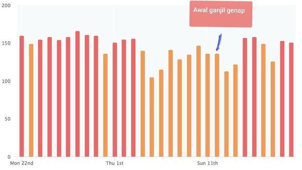 DKI Klaim Udara Membaik Pasca Ganjil-Genap, Data Airvisual Bicara Lain