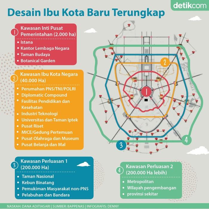 Desain ibu kota baru Indonesia. (Foto: Denny Pratama/tim infografis detikcom)