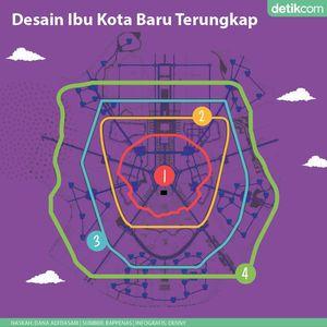 Jokowi Disarankan Kaji Ulang Pindah Ibu Kota