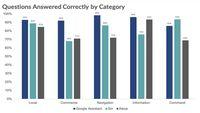 Diagram hasil survei layanan digital perintah suara.