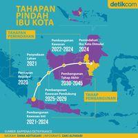 Step by Step Pindah Ibu Kota dari Jakarta ke Kaltim